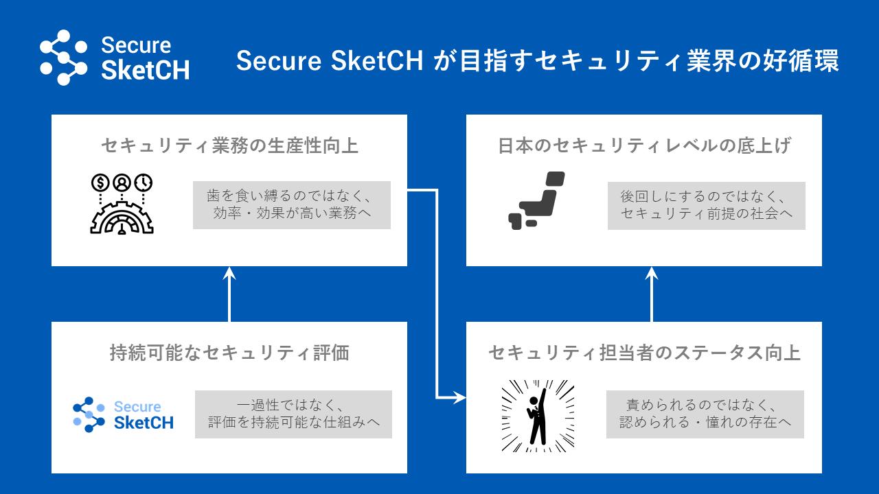 Secure SketCH-Security-EcoSystem-of-Japan
