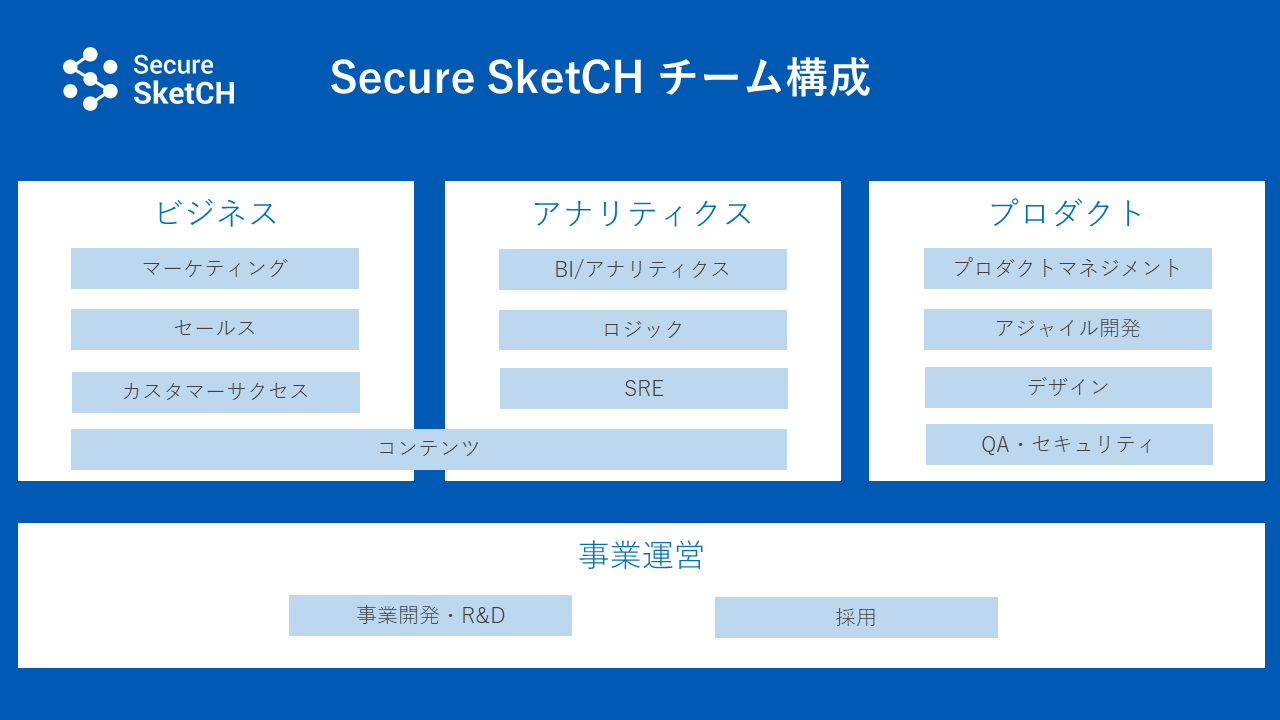 Secure SketCH-Team-Structure