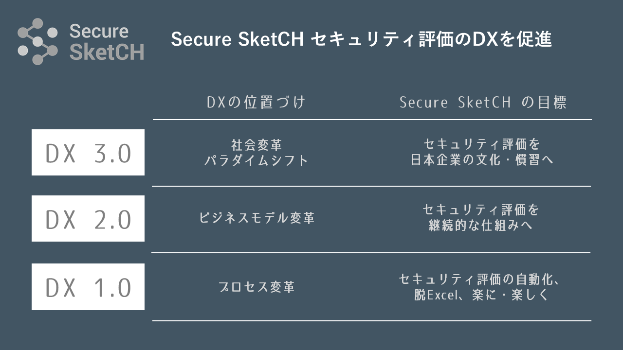 Secure SketCH-Three-Dimensions-DX-Contribution