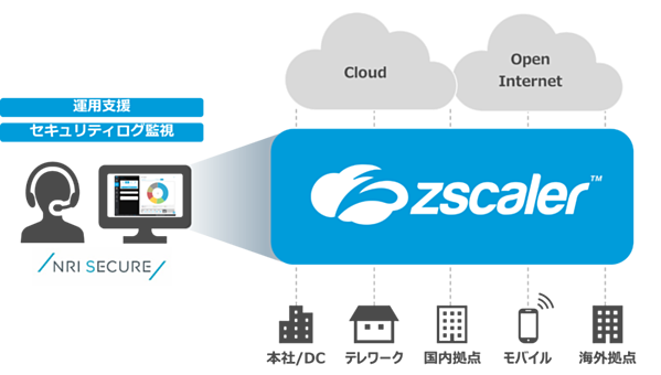 Zscalerマネージドサービス 提供イメージ