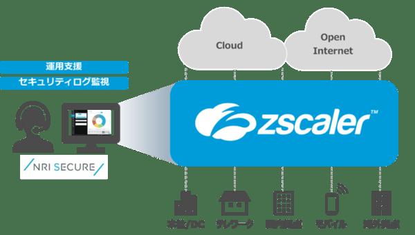 Zscalerマネージドサービス 提供イメージ