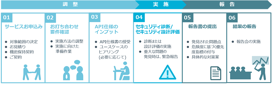 APIassessment-3