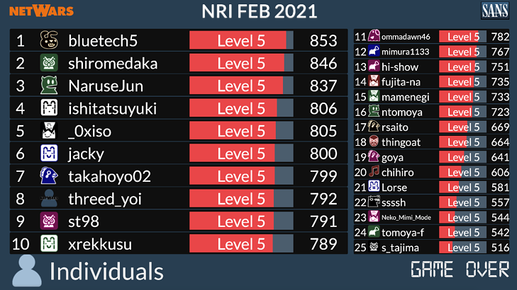 netwars2020_ranking