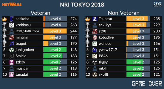 netwars2018report_fig2