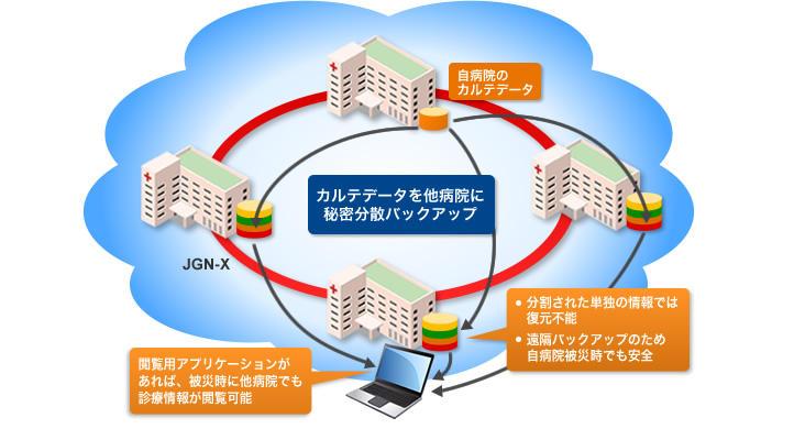 20150513_news_医療サービスの継続性を担保する電子カルテ秘密分散バックアップ技術の研究開発_01