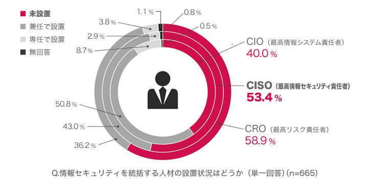 20160216_news_企業における情報セキュリティ実態調査 2015_01