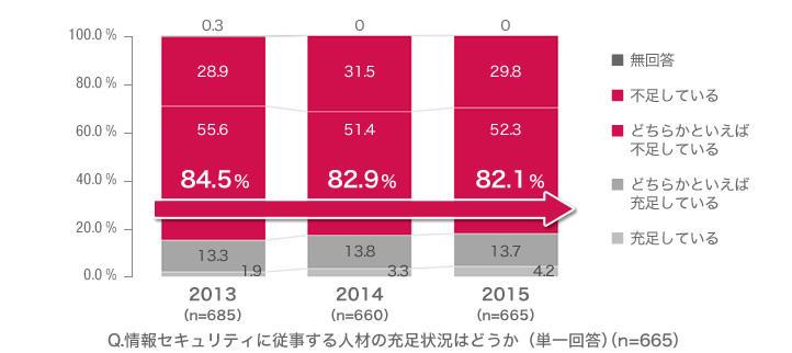 20160216_news_企業における情報セキュリティ実態調査 2015_02