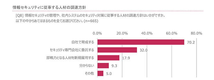 20160216_news_企業における情報セキュリティ実態調査 2015_03