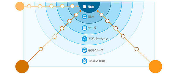 20160413_news_セキュリティ対策状況可視化サービス_02