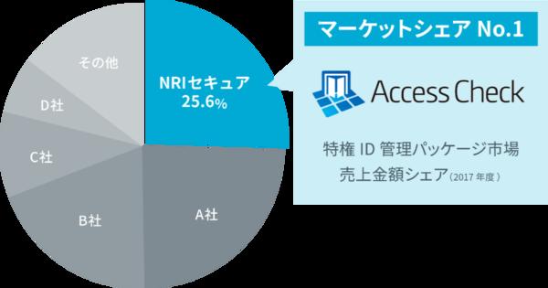 個人認証・アクセス管理型セキュリティソリューション市場の現状と将来展望 2018年度版