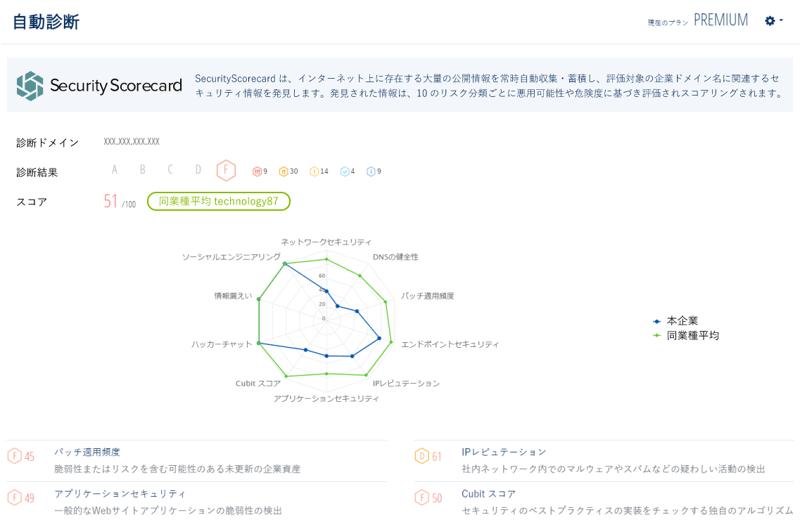 「自動診断機能(SecurityScorecard連携)」の画面イメージ