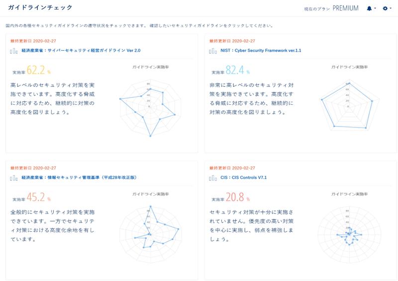 「ガイドラインチェック機能」の画面イメージ
