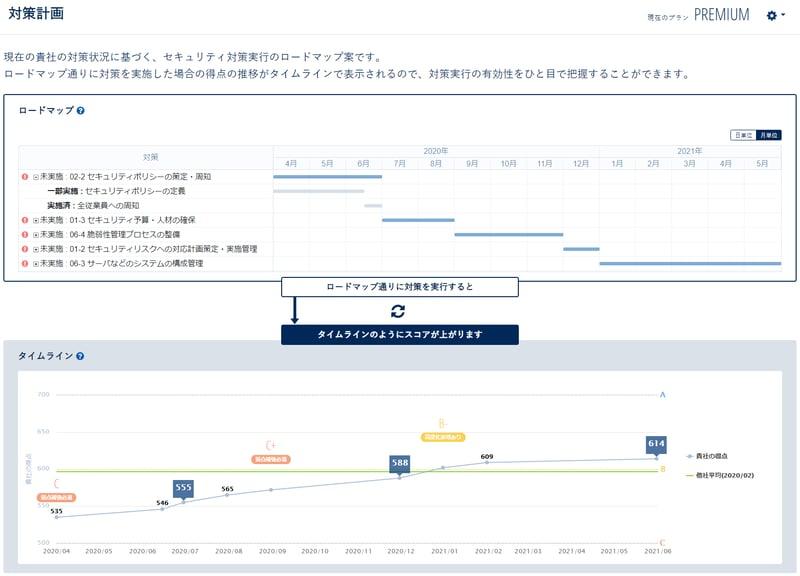 「対策計画機能」の画面イメージ