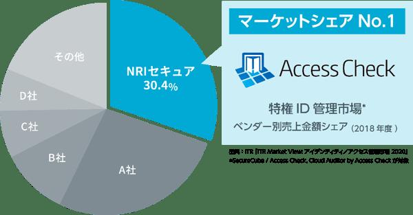 特権ID管理市場でのマーケットシェア