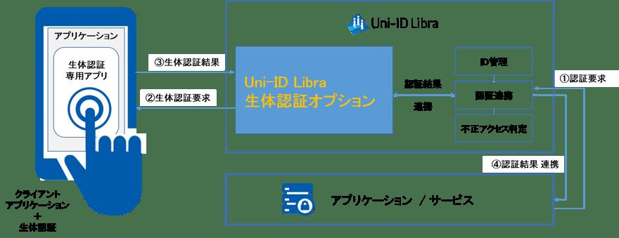 uni_id_fido_op