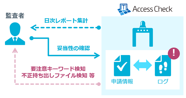 ac_audit
