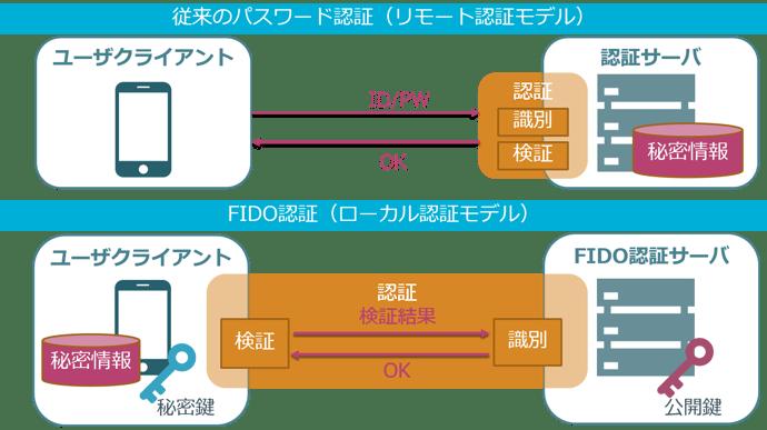 UniID_Libra_FIDO_fidoflow