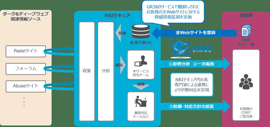Managed TI service-4