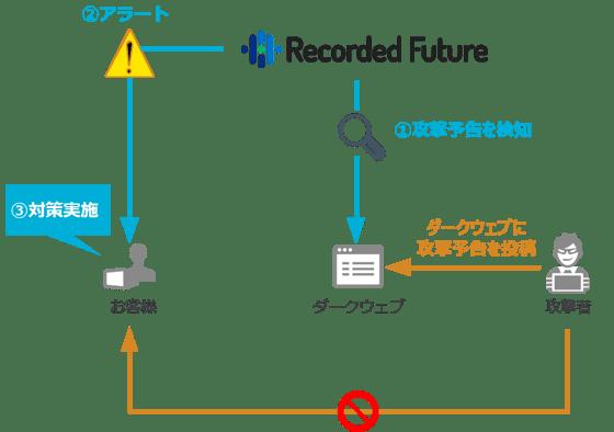 Recorded-Future-13