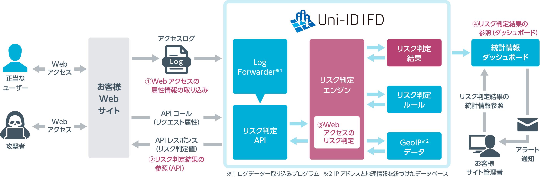 uni-id_ifd_02