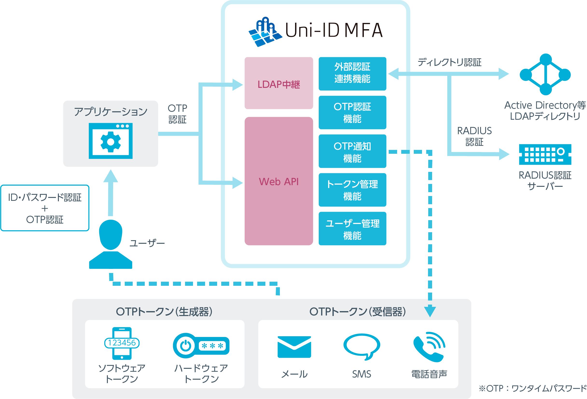 uni-id_mfa-image01