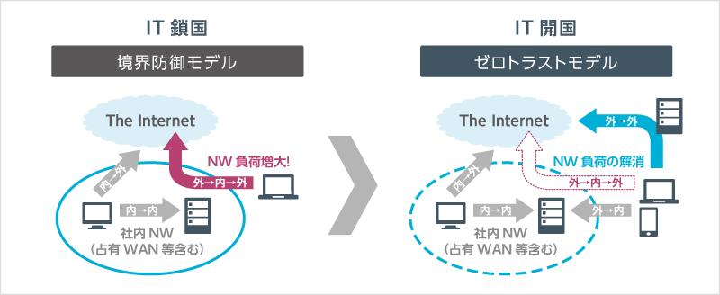 IT鎖国(境界防御モデル)からIT開国(ゼロトラストモデル)へ