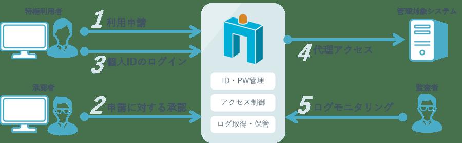 AccessCheckの利用イメージ