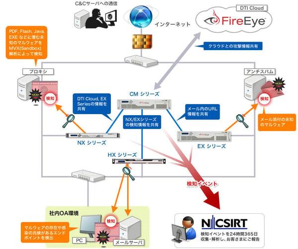 FireEye管理サービス 構成例