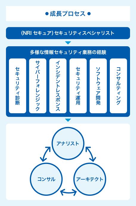図・成長プロセス