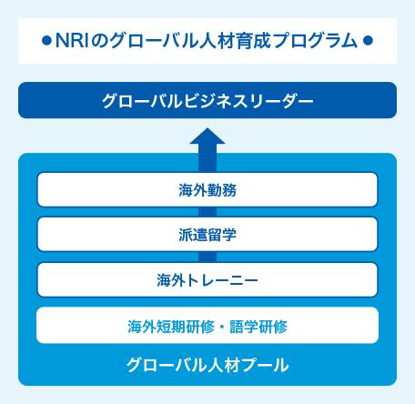 図・NRIのグローバル人材育成プログラム