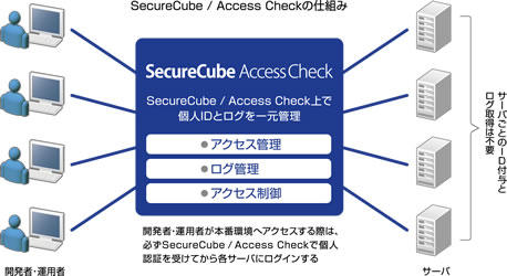 SecureCube/Access Checkの仕組み
