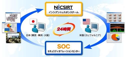 日本語・英語サポート