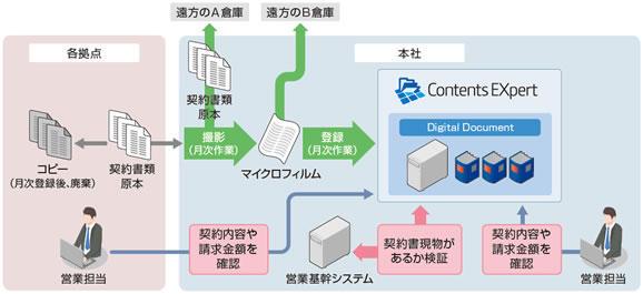 ContEX / DD の利用イメージ
