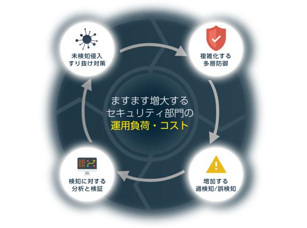 threat_circle