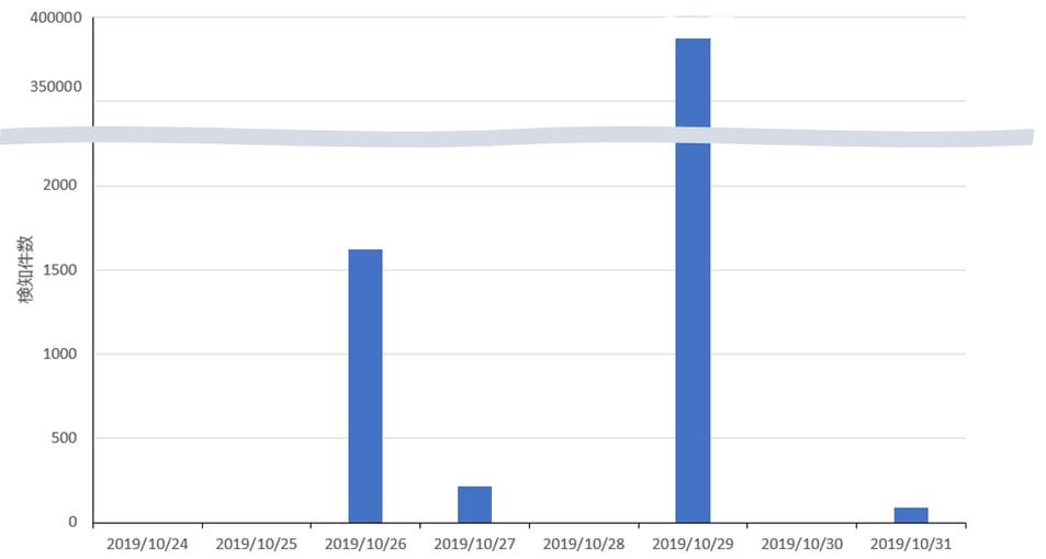 CVE-2019-11043の脆弱性有無を調査する通信の検知推移