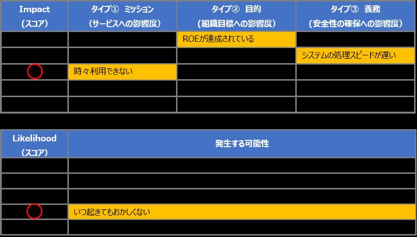 SecureSketCH_CIS RAMのリスク値算出の具体例
