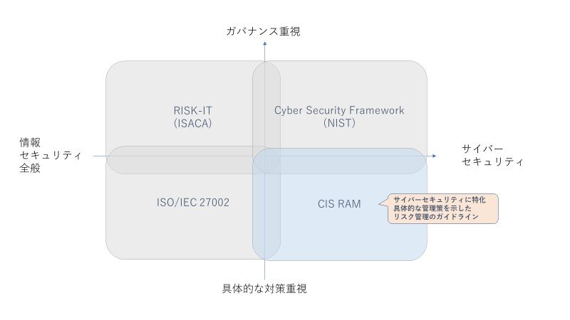 SecureSketCH_CISRAMの位置づけ