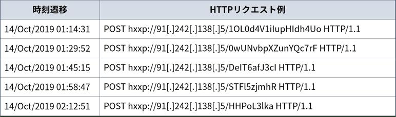 Secure SketCH_Emotet_実行される難読化されたPowerShell