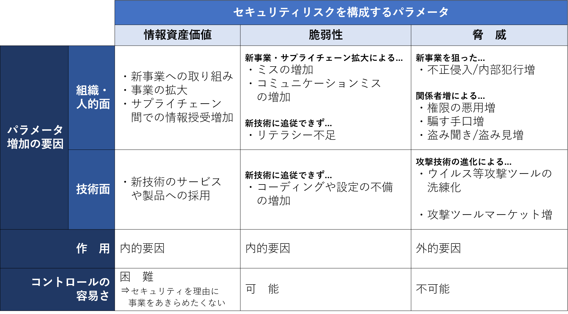 Secure SketCH_リスク増加の要因とコントロール