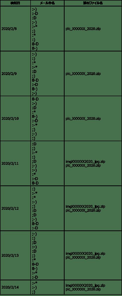 表1_弊社SOCで検知したメール件名添付ファイル名