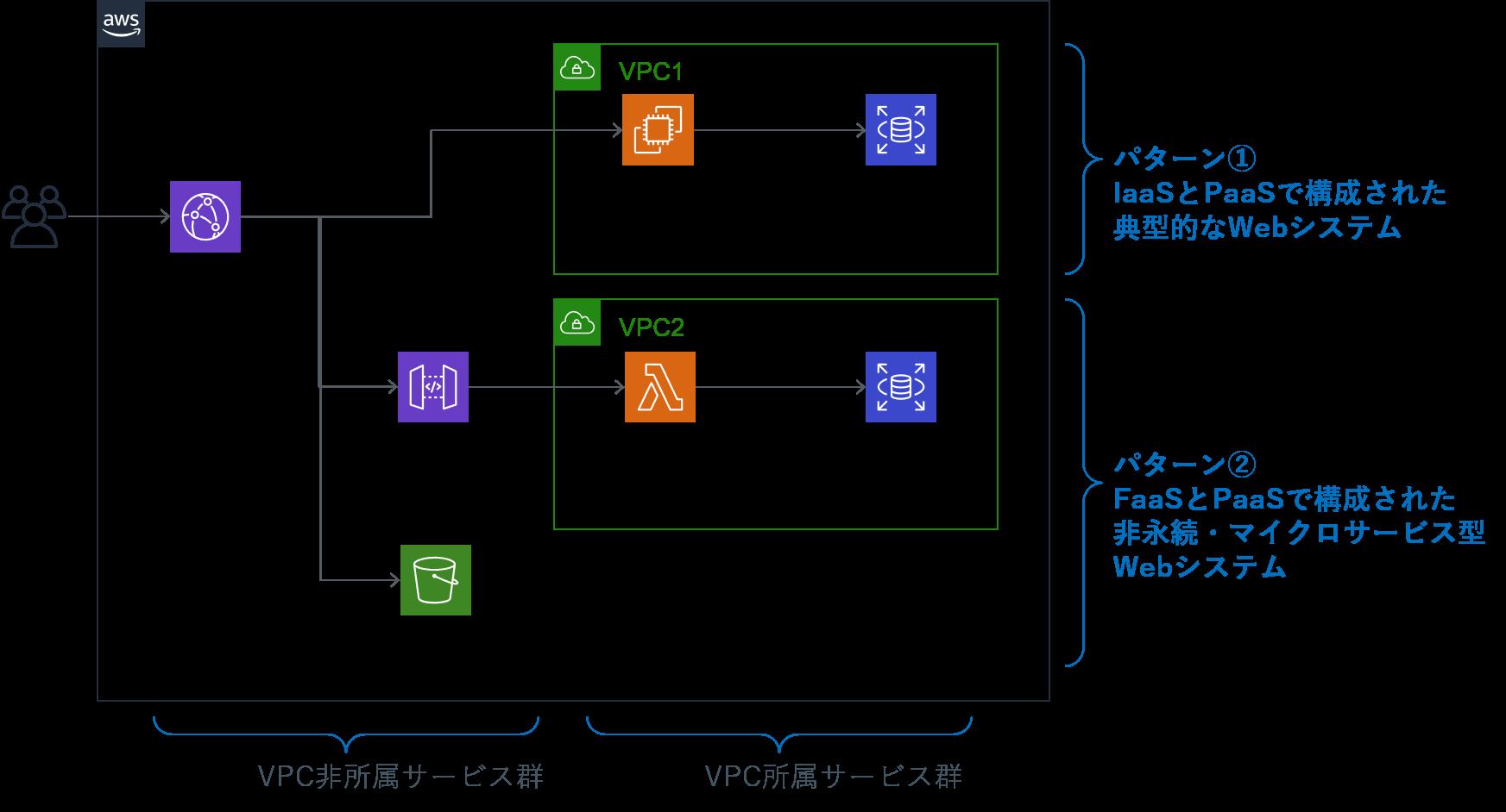 AWSを活用した代表的な構成例