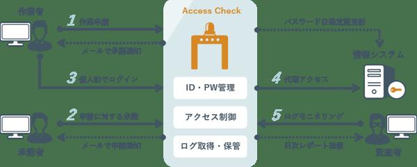AccessCheck概念図