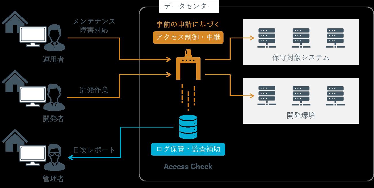 SecureSketCH_AccessCheck