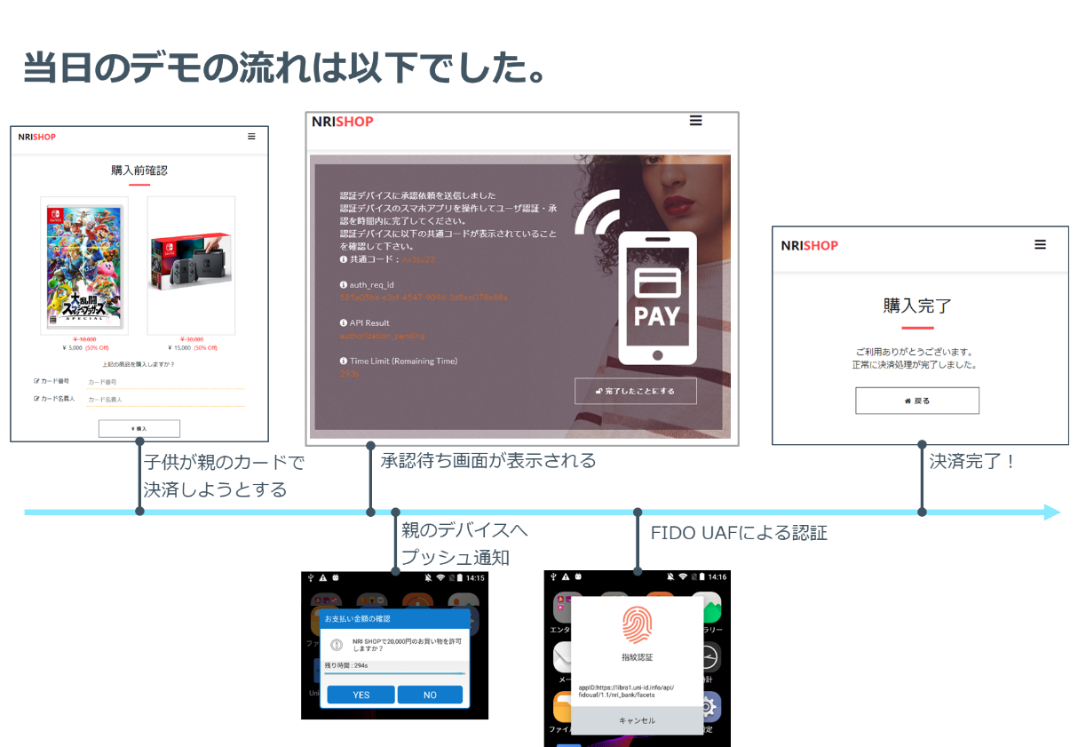 SecureSketCH_OpenIDConnectCIBA実装デモの流れ