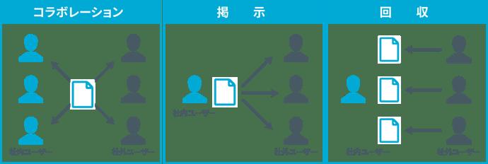 SecureSketCH_クリプト便におけるファイル共有の特徴