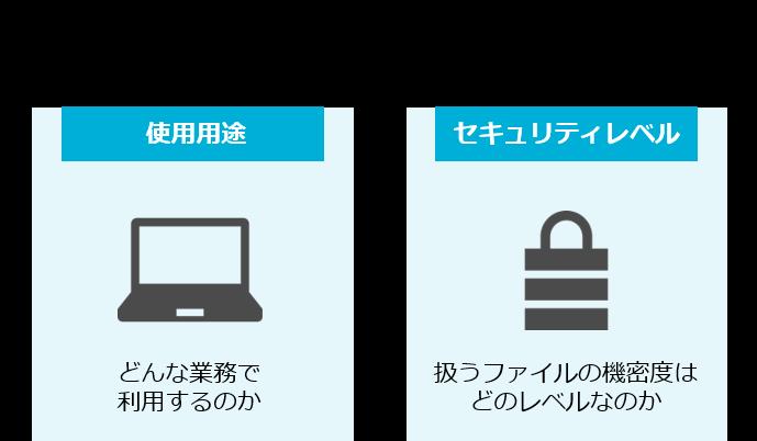 SecureSketCH_テレワークにおけるファイル共有の課題解決へのアプローチ_選定に入る前に