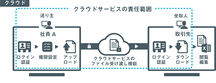 SecureSketCH_クラウドサービスの責任範囲