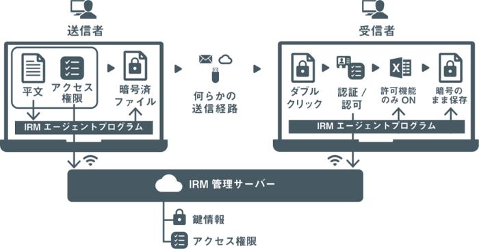 SecureSketCH_コンテンツセキュリティの要としてのIRM