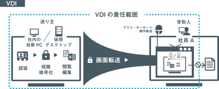 SecureSketCH_VDIの責任範囲
