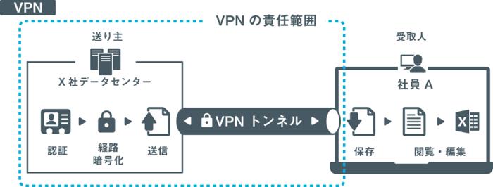 SecureSketCH_VPNの責任範囲